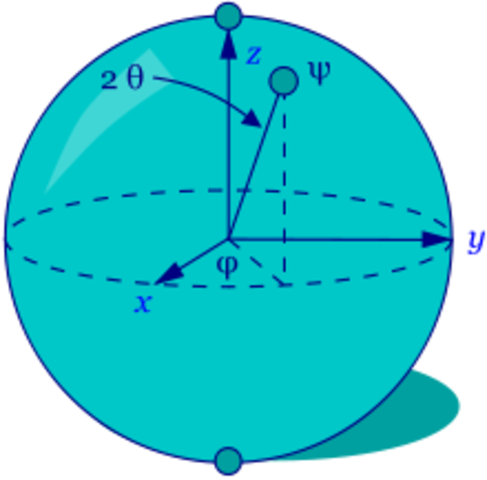 feynmann propone la mecanica cuantica