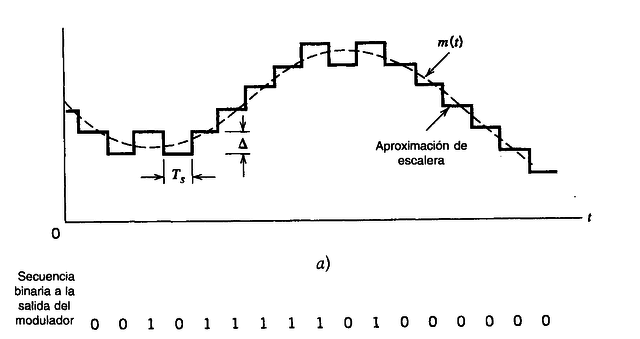 La modulación por impulsos codificados