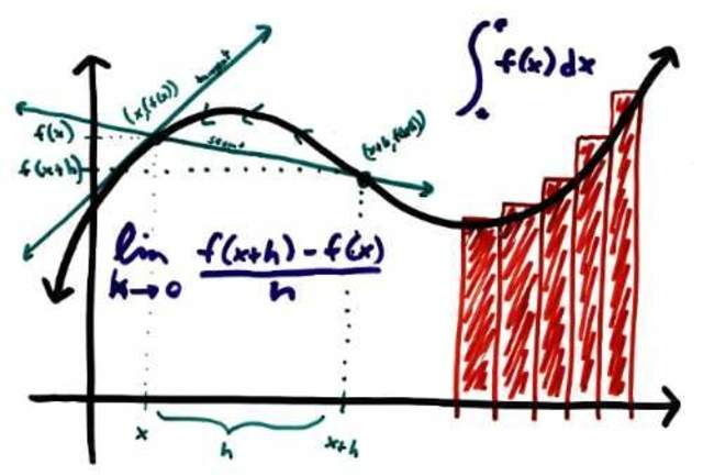 Investigaciones sobre el cálculo diferencial e integral
