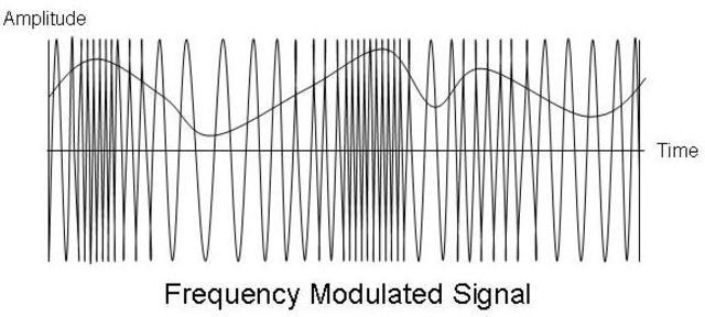 FM Frequency Modulation