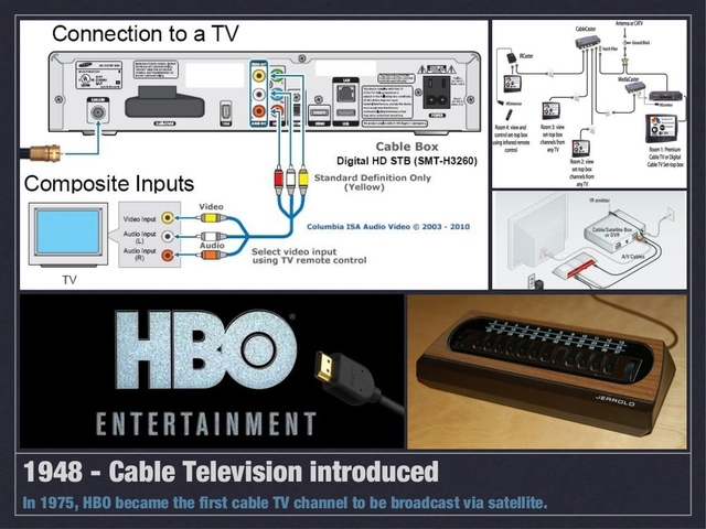 Cable TV introduced