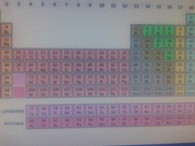 1864 tabla periodica