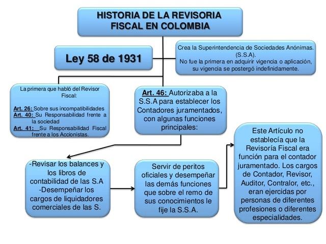Ley 58 de 1931