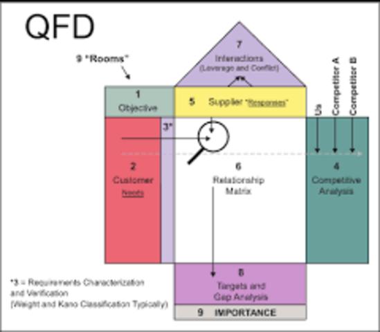 QFD - Quality Funtion Deployment, Despliegue de funcion de la calidad