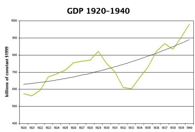 """Roosevelt Recession"""