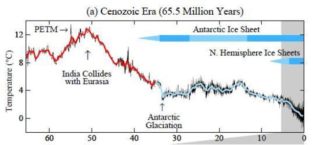 Climate change - 10 000 years – 4000 years ago – Cenozoic era