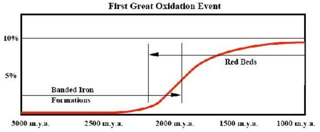 Oxygen - 3500 million years ago – Precambrian era