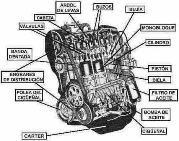 Motor de Explosión y Motor Eléctrico.