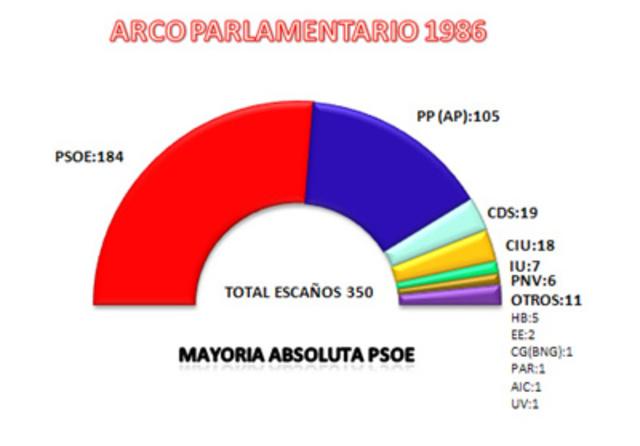 Nueva victoria electoral del PSOE