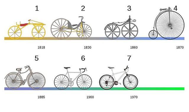Велосипед: этапы развития в России