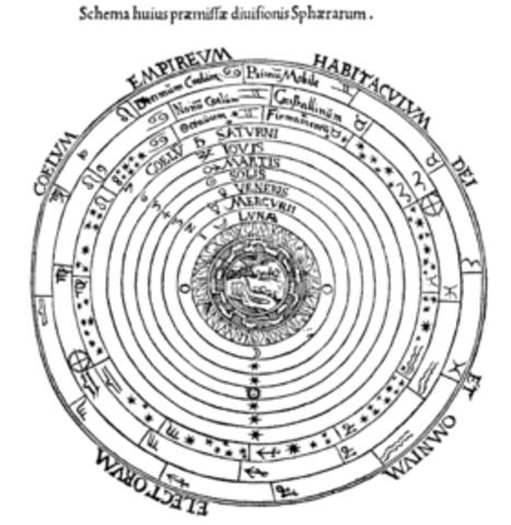 Вращение тел: основной труд Коперника