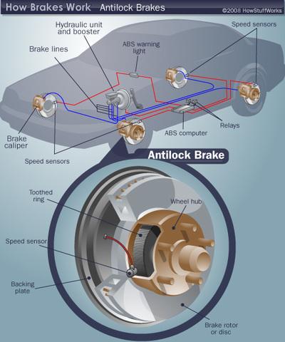 Anti Lock Braking - H'Linh