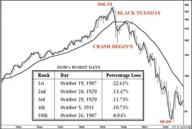 Black Tuesday of 1929