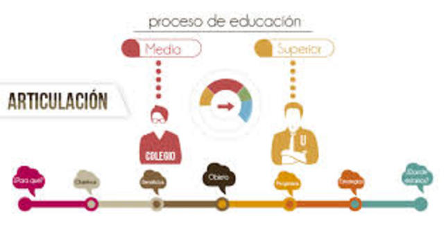 Lograr la articulación de los diversos niveles educativos