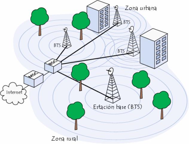 """desarrollan las """"celulas"""" para comunicaciones moviles"""