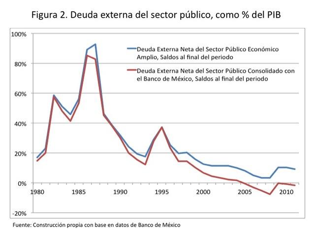 Reducción de la deuda externa