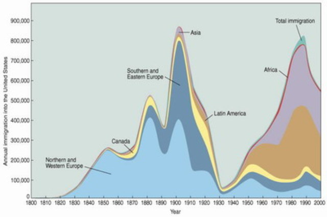 U.S. immigration peaks