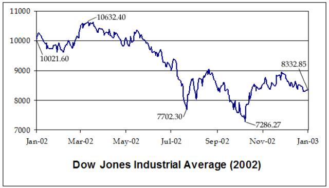 Stock Market Crash of 2002