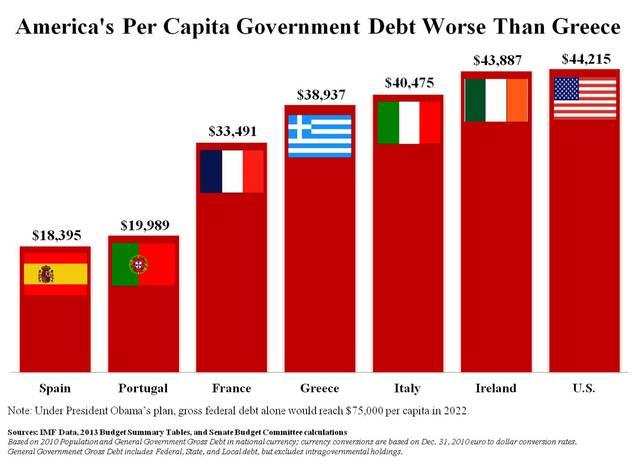 USA in Huge Amount of Financial Debt