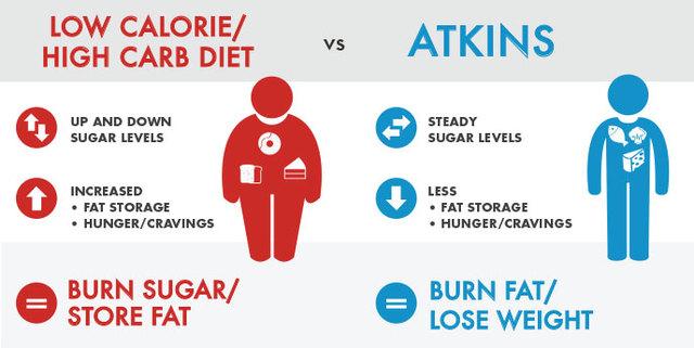 Atkin's Diet