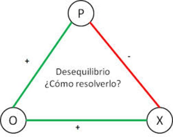 Teoría del Equilibrio de F. Heider