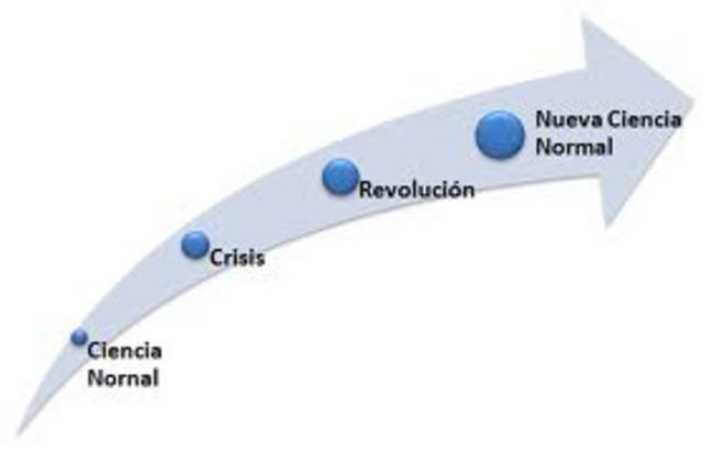 """Kuhn publica """"Estructura de las Revoluciones Cientificas"""""""