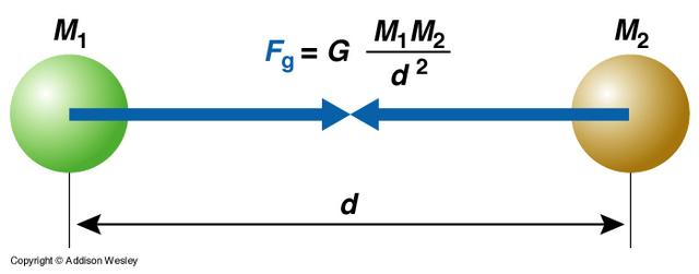 Newton Publises Law of Gravity