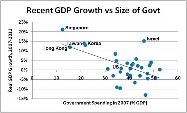 Recession of 2007-2009