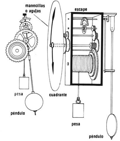 Primeros relojes de pesas con engranajes