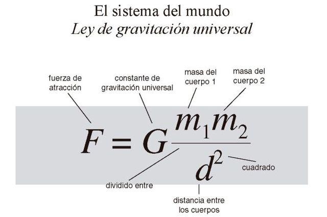 La ley de la Gravitación Universal ( NEWTON )