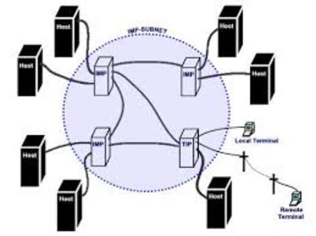 Larry Roberts publica el primer informe sobre ARPANET
