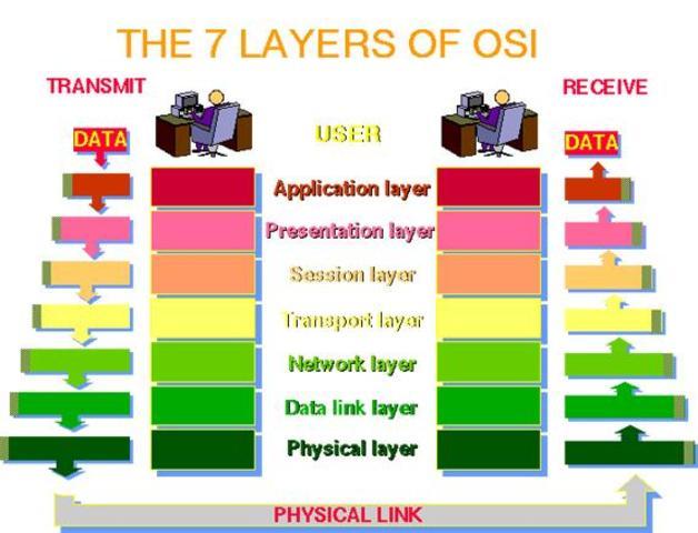 Lanzamiento protocolo OSI