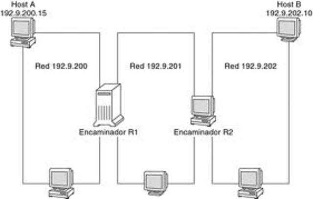 La cantidad de hosts de internet supera los 10000.