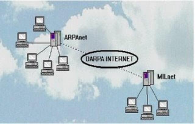 El protocolo de control de trnsmision/Protocolo internet (TCP/IP) se transforma en el lenguaje universal de la internet, ARPAHET se divide en ARPANET Y MILNET