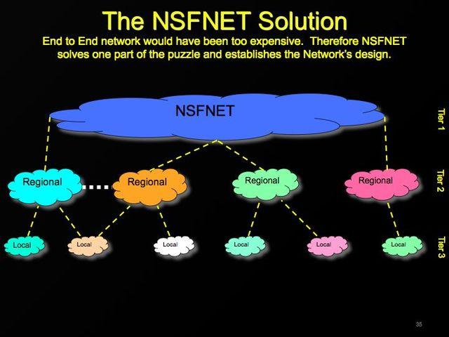 Se crea NSFNET (con una velocidad de backbone 56 KBps)