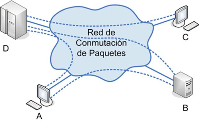 Comutación de Paquetes