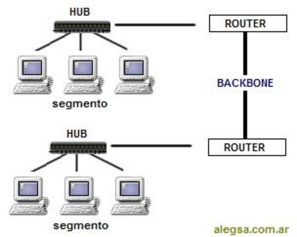 BACKBONE IMPLANTA IPv6