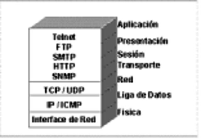 Robert E. Kahn y Vint Cerf comienzan a crear TCP/IP