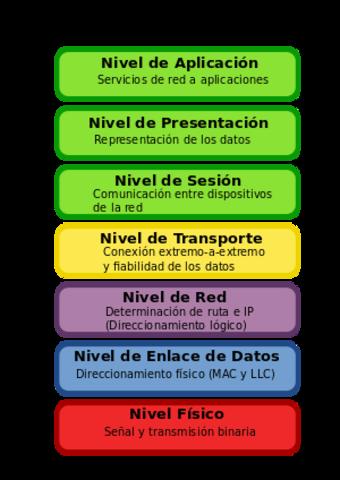 ISO lanza modelos y protocolos OSI