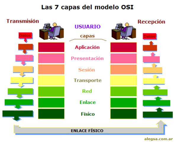 ISO lanza el modelo y protocolos OSI