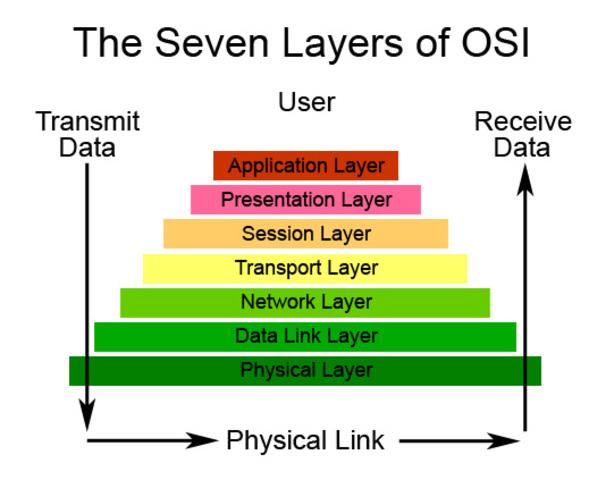 ISO lanza el modelo y los protocolos OSI: los protocolos desaparecen pero el modelo tiene gran influencia