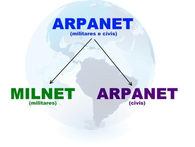 EL TCP/IP se transforma en el lenguaje universal de la Internet. ARPANET se divide en ARPANET y MILNET