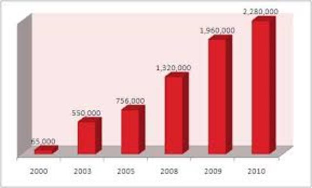 La Cantidad de Usuarios de Internet se Duplica Cada 6 meses.