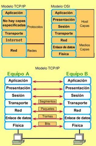 ISO lanza el modelo y los protocolos OSI