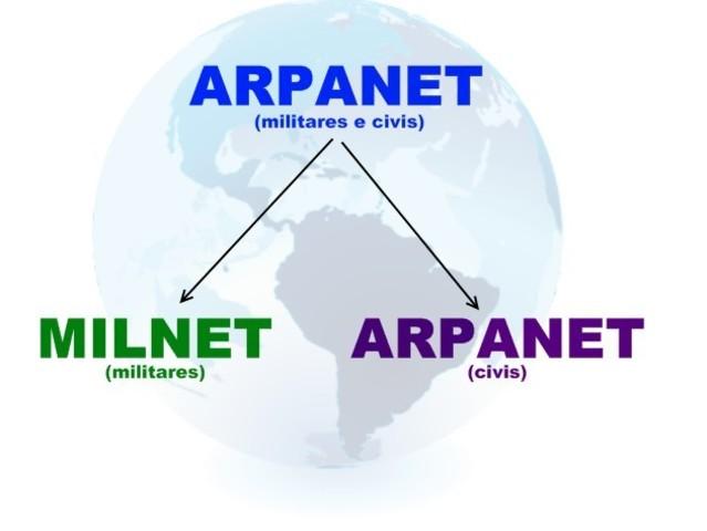 El Protocolo de Control de Transmisión se transforma en el lenguaje universal del internet. ARPANET se divide en MILNET y ARPANET