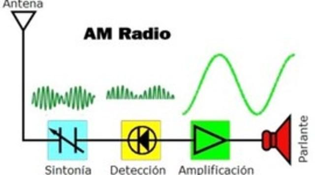 Radio AM.