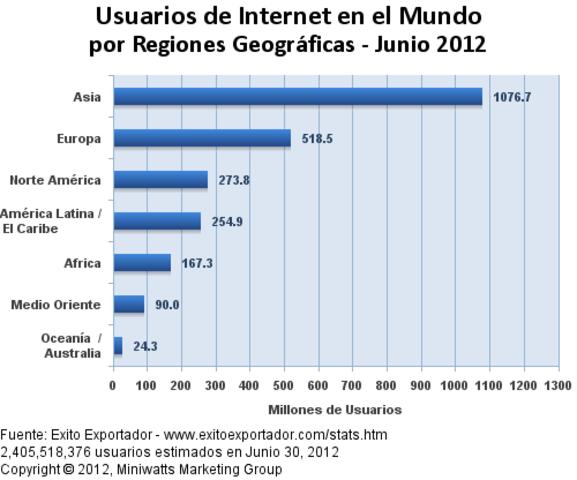 Aumento de usuarios en internet