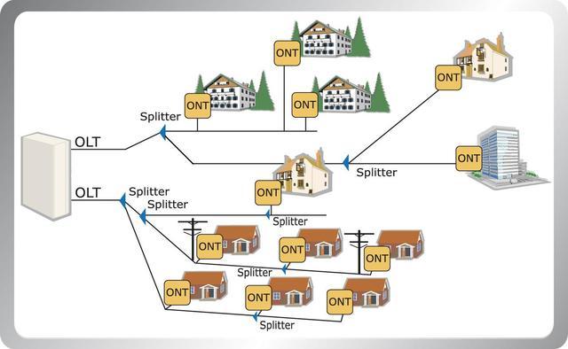 Sistema de Redes ópticas
