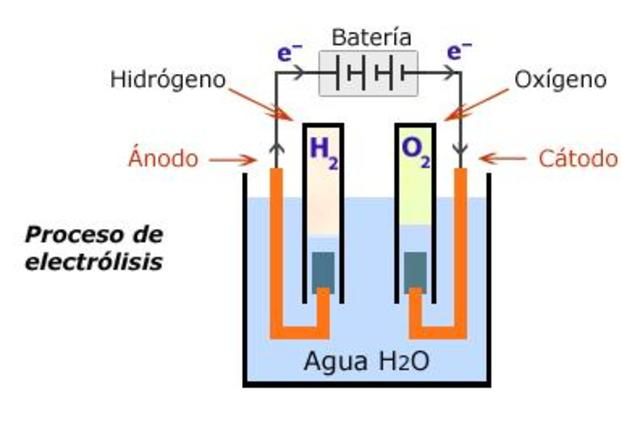 Electrólisis del agua