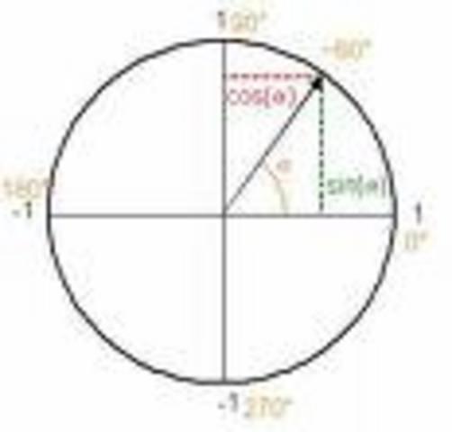 Pitiscus - Introduced trigonometry